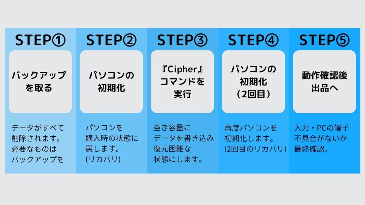 パソコンの出品までの手順