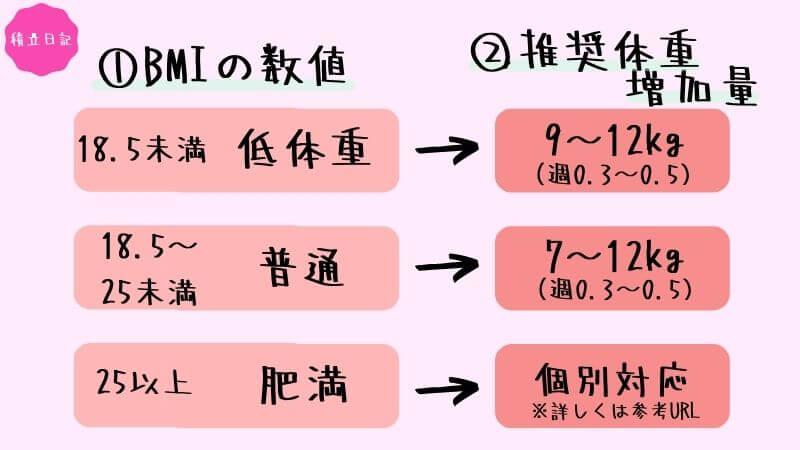 妊娠中の体重計算について(BMI計算)