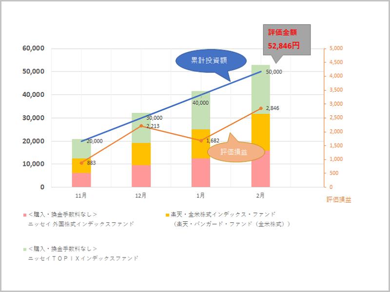 積立投資信託の運用結果(累計投資額・評価損益)